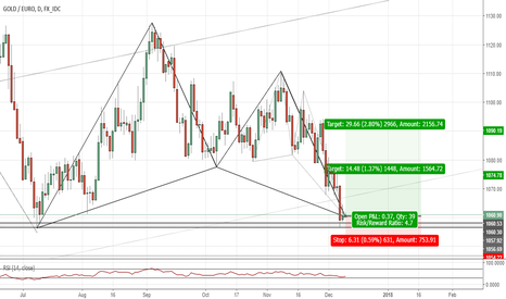 XAUEUR: EURUSD(daily chart). Bullish Gartley, Bullish DCrab, at Support.