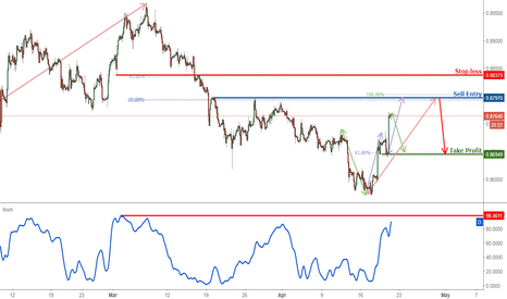 EURGBP: EURGBP Approaching Its Reversal, Prepare For A Reversal