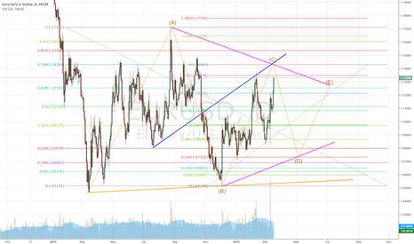 EURUSD: Prepare for short in wave D