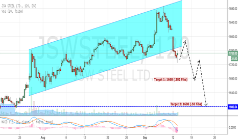 JSWSTEEL: JSW Steel Breaking Out Diagonal Pattern (Bearish)