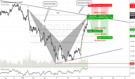 USDJPY: USDJPY Daily Chart.Looking to sell the abc correction