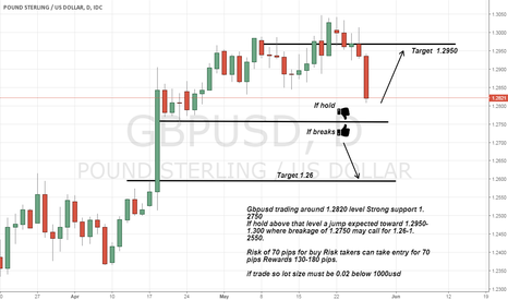 GBPUSD: Gbpusd Trade Setup watching level 1.2750