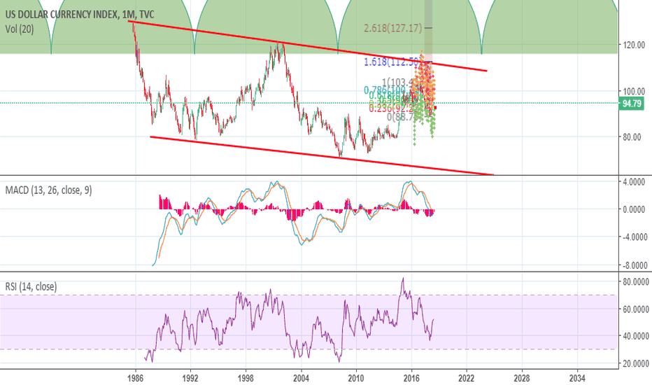 DXY: DXY Monthly TA