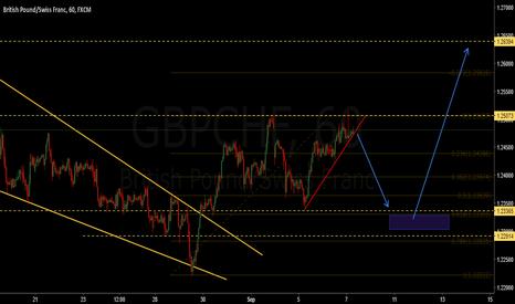 GBPCHF: Gbp/Chf short if it breaks the trendline