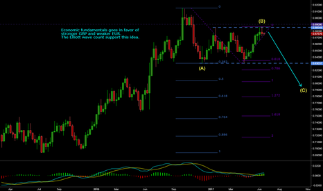 EURGBP: EURGBP possible short trade idea