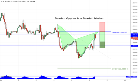 USDCAD: Bearish Cypher in a Bearish Trend