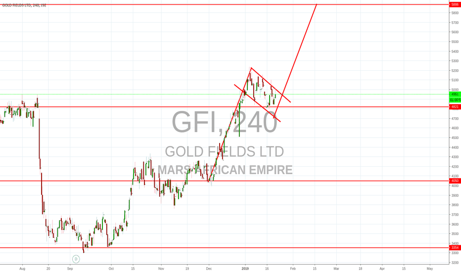 GFI: GOLD FIELDS EXPECTING A RISE