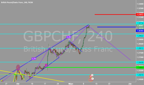 GBPCHF: gbpchf baja