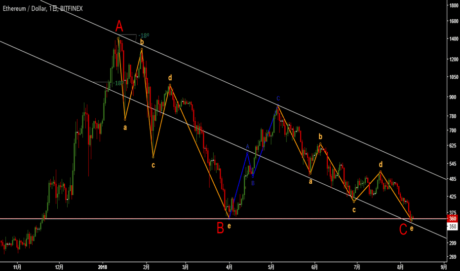 ETHUSD: My elliot wave of the Ethereum.