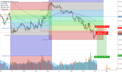 GBPJPY: GJ next Short