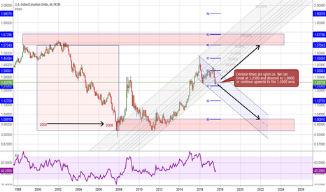 USDCAD: USD/CAD Decisive times/monthly/trend-line analysis