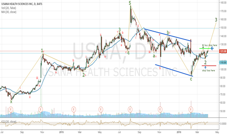 USNA: Usana Health Science - showing signs of going up..