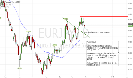 EURJPY: EURJPY: Take A Breathe