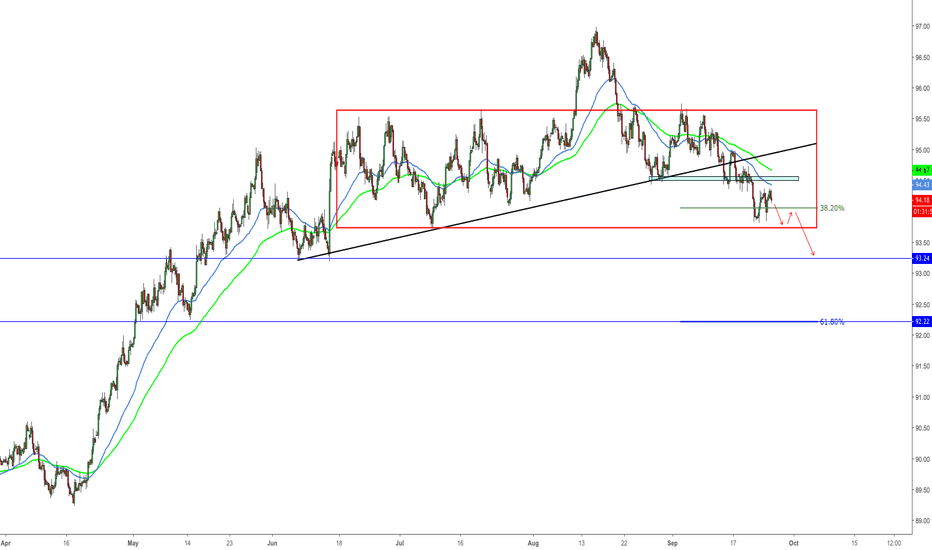 DXY: DXY testing a level of interest, potential drop