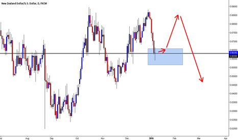 NZDUSD: NZDUSD LONG OPPORTUNITY Price Action!
