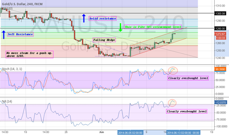 XAUUSD: XAUUSD: We are at an overbought level. Correction may start