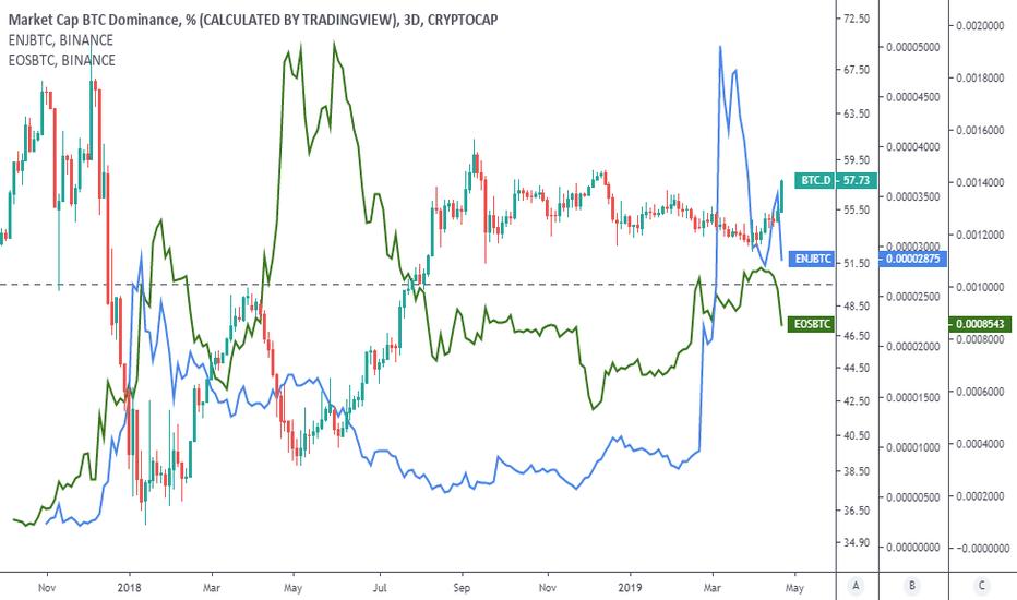 tradingview bitcoin dominance