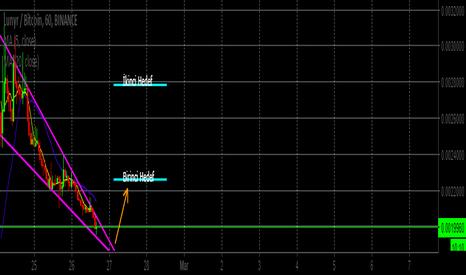 LUNBTC: LUNBTC Grafiğinde sıkışma