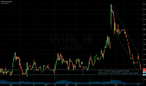 VVUS: VVUS Potential Long Swing Setup