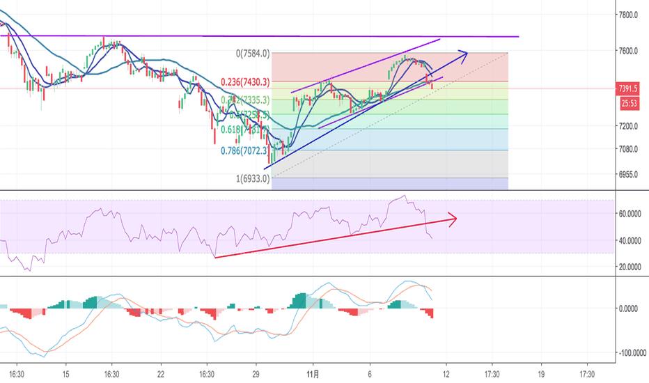 IXIC: [11/09/2018]纳指跌破上升通道,存在回测风险,看7250一线