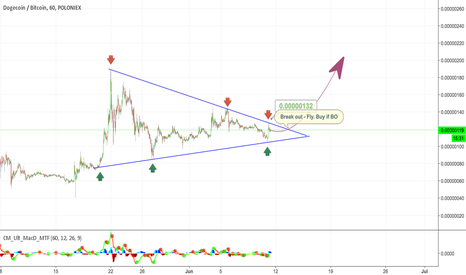 DOGEBTC: DOGE - Buy when break out $Doge