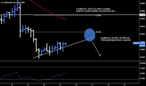USDCHF: USD.CHF > Short Opportunity
