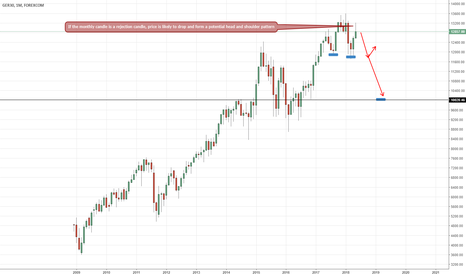 GRXEUR: Potential bearish outlook for the DAX