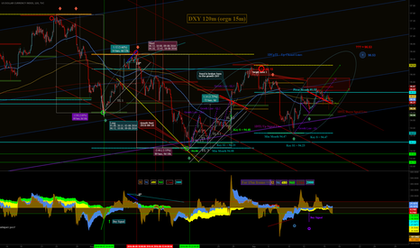 DXY: Index Do - go on to incrace 96 area