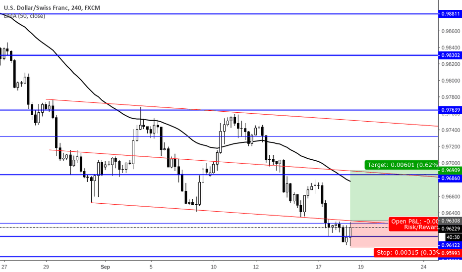 USDCHF: USDCHF 4Hour Long off weekly support level