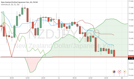 NZDJPY: Price may be bullish again.