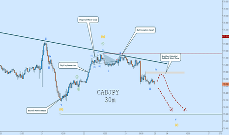 CADJPY: CADJPY Short:  Wave-(v) in Full Effect