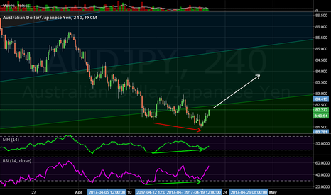 AUDJPY: Divergence in play