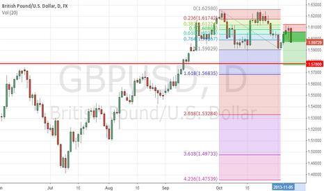 GBPUSD: GBPUSD Swing Trade SELL