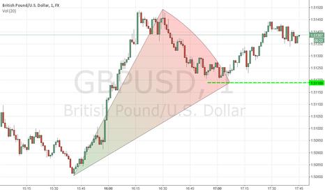 GBPUSD: gbpusd quick move