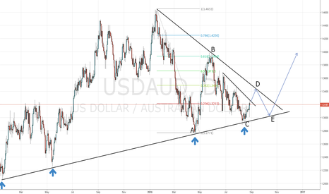 USDAUD: USD/AUD Buy Setup