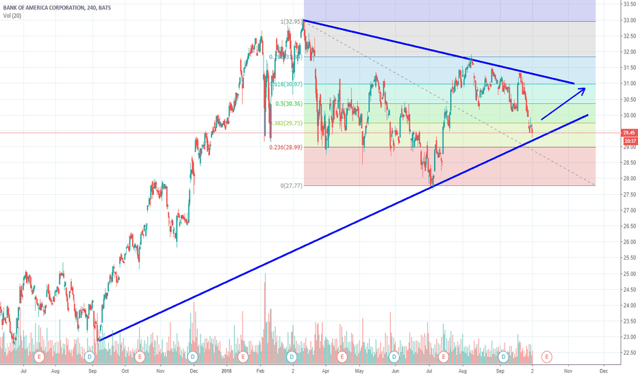 BAC: BAC = good time to buy with tight stop