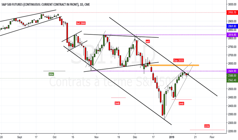 SP1!: #SP500 : long FOMO ou STFR ?