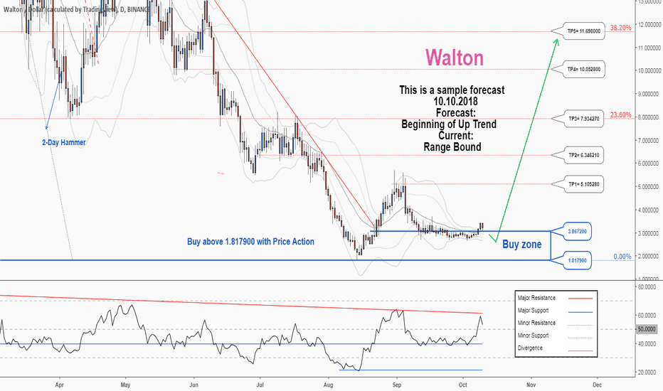WTCUSD: There is a possibility for the beginning of an uptrend in WTCUSD