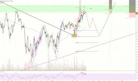 SPX500: SPX Bear Correction