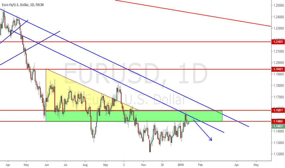 EURUSD: See If green zone got any resistance