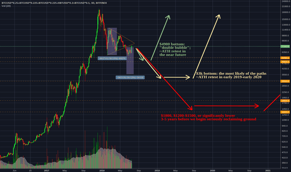 BTCUSD*0.25+BTCUSD*0.225+BTCUSD*0.225+XBTUSD*0.2+BTCUSD*0.1: Bitcoin: Long-Term Thoughts