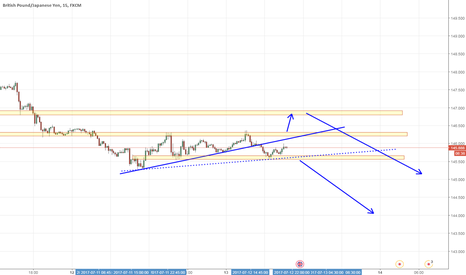 GBPJPY: trading idea for GBPJPY