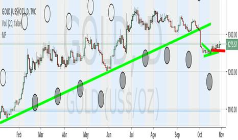 GOLD: Oro rebotando al alza? Grafico diario.