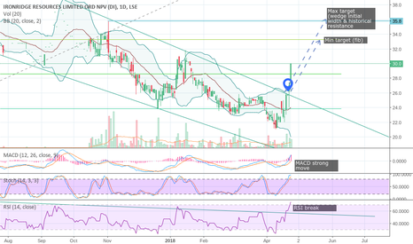 IRR: #IRR #IronridgeResources - Clear breakout of downtrend