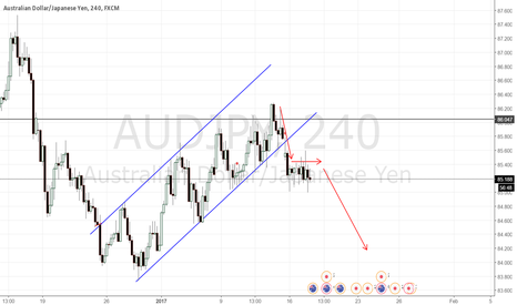 AUDJPY: AUDJPY SELL CONTINUATION