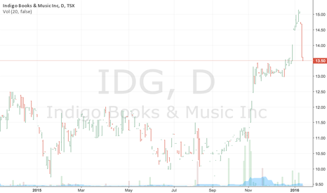IDG: Indigo Books & Music Inc Stock PRice