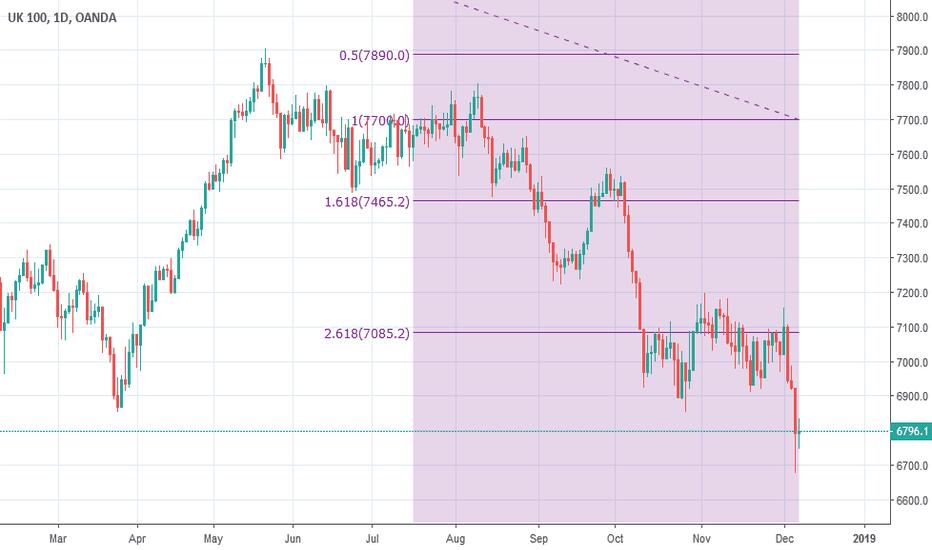 UK100GBP: UK100 long term downward fibonacci