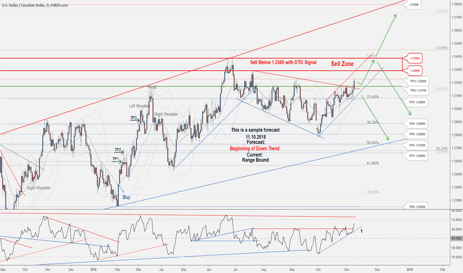 USDCAD: A trading opportunity to Sell in USDCAD
