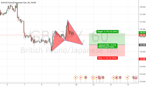GBPJPY: Cypher 1H