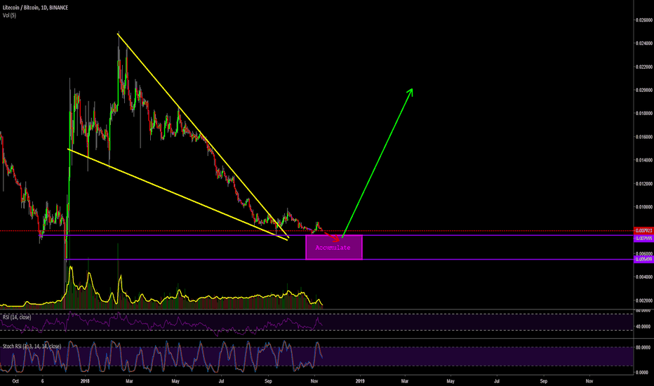 LTCBTC: What Are You Waiting For Litecoin?